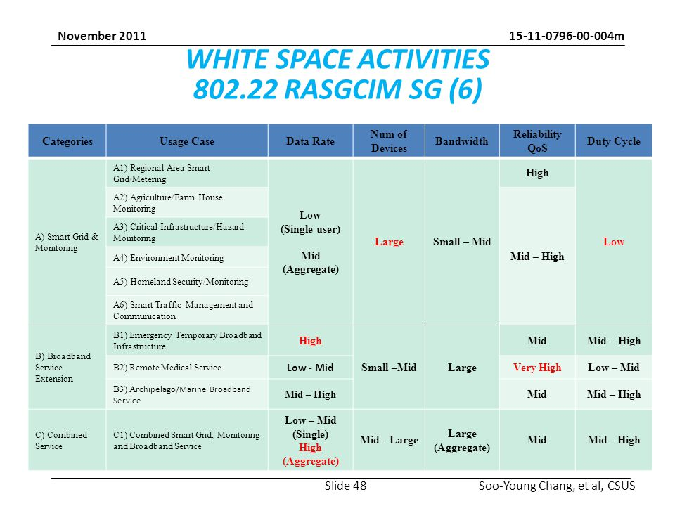 15-11-0796-00-004m Soo-Young Chang, et al, CSUS November 2011 WHITE SPACE ACTIVITIES 802.22 RASGCIM SG (6) CategoriesUsage CaseData Rate Num of Devices Bandwidth Reliability QoS Duty Cycle A) Smart Grid & Monitoring A1) Regional Area Smart Grid/Metering Low (Single user) Mid (Aggregate) LargeSmall – Mid High Low A2) Agriculture/Farm House Monitoring Mid – High A3) Critical Infrastructure/Hazard Monitoring A4) Environment Monitoring A5) Homeland Security/Monitoring A6) Smart Traffic Management and Communication B) Broadband Service Extension B1) Emergency Temporary Broadband Infrastructure High Small –MidLarge MidMid – High B2) Remote Medical Service Low - Mid Very HighLow – Mid B3) A rchipelago/Marine Broadband Service Mid – High MidMid – High C) Combined Service C1) Combined Smart Grid, Monitoring and Broadband Service Low – Mid (Single) High (Aggregate) Mid - Large Large (Aggregate) MidMid - High Slide 48