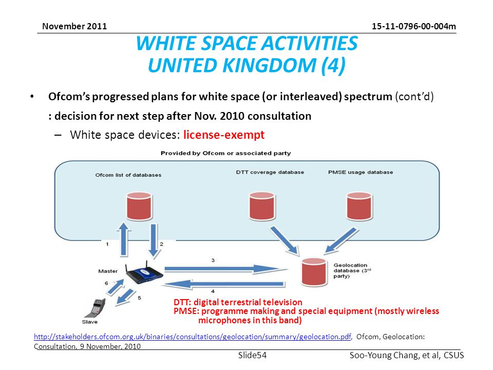 15-11-0796-00-004m Soo-Young Chang, et al, CSUS November 2011 WHITE SPACE ACTIVITIES UNITED KINGDOM (4) Ofcom's progressed plans for white space (or interleaved) spectrum (cont'd) : decision for next step after Nov.