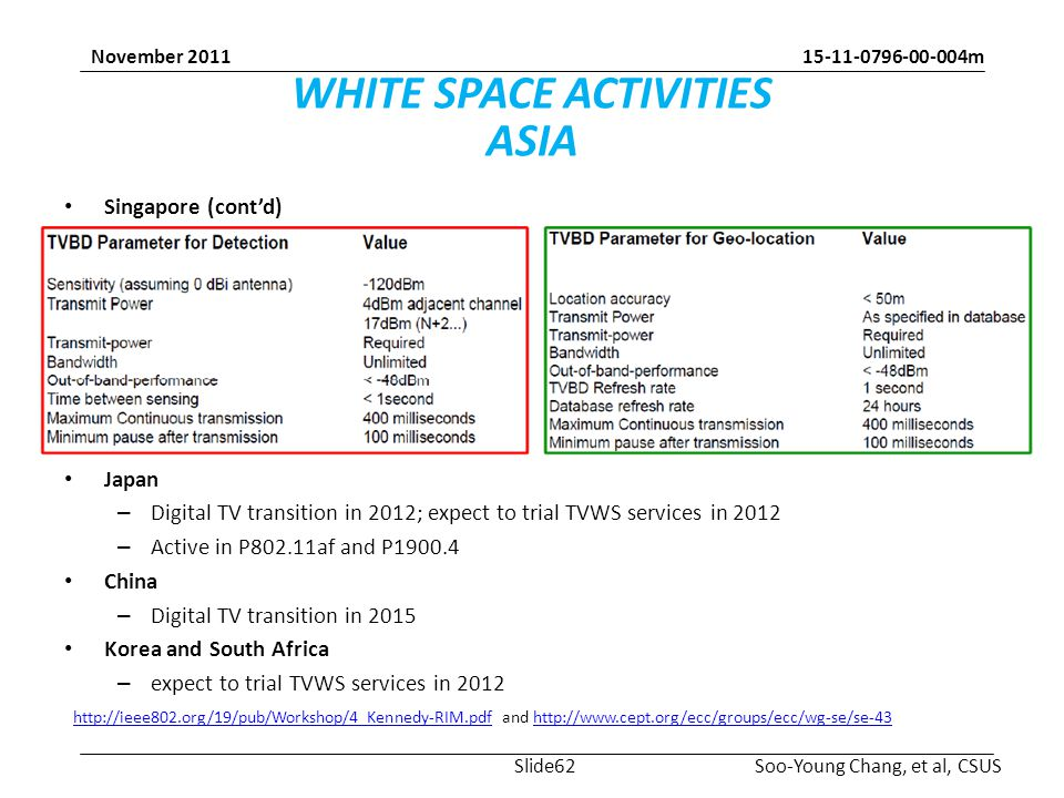 15-11-0796-00-004m Soo-Young Chang, et al, CSUS November 2011 WHITE SPACE ACTIVITIES ASIA Singapore (cont'd) Japan – Digital TV transition in 2012; expect to trial TVWS services in 2012 – Active in P802.11af and P1900.4 China – Digital TV transition in 2015 Korea and South Africa – expect to trial TVWS services in 2012 http://ieee802.org/19/pub/Workshop/4_Kennedy-RIM.pdfhttp://ieee802.org/19/pub/Workshop/4_Kennedy-RIM.pdf and http://www.cept.org/ecc/groups/ecc/wg-se/se-43http://www.cept.org/ecc/groups/ecc/wg-se/se-43 Slide62