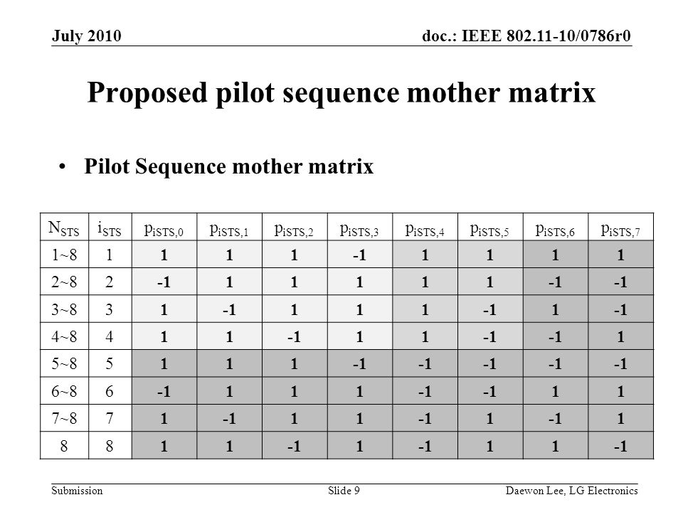 doc.: IEEE /0786r0 Submission July 2010 Daewon Lee, LG ElectronicsSlide 9 Proposed pilot sequence mother matrix Pilot Sequence mother matrix N STS i STS p iSTS,0 p iSTS,1 p iSTS,2 p iSTS,3 p iSTS,4 p iSTS,5 p iSTS,6 p iSTS,7 1~ ~ ~ ~ ~ ~ ~