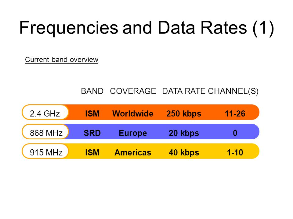Frequencies and Data Rates (1) BANDCOVERAGEDATA RATECHANNEL(S) 2.4 GHzISMWorldwide250 kbps 11-26 868 MHzSRDEurope 20 kbps0 915 MHzISMAmericas 40 kbps1-10 Current band overview