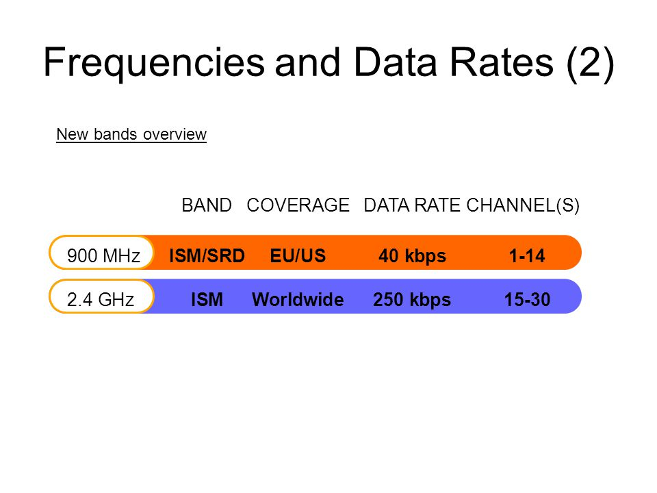 Frequencies and Data Rates (2) BANDCOVERAGEDATA RATECHANNEL(S) 900 MHzISM/SRDEU/US40 kbps1-14 2.4 GHzISMWorldwide250 kbps 15-30 New bands overview