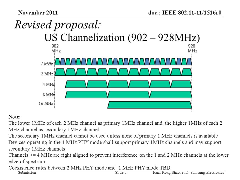 doc.: IEEE 802.11-11/1516r0 Submission US Channelization (902 – 928MHz) November 2011 Slide 5 Huai-Rong Shao, et.al.