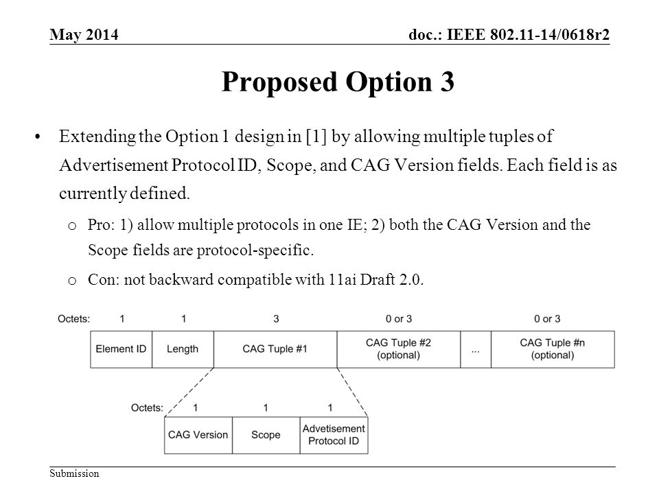 doc.: IEEE /0618r2 Submission Proposed Option 3 Extending the Option 1 design in [1] by allowing multiple tuples of Advertisement Protocol ID, Scope, and CAG Version fields.
