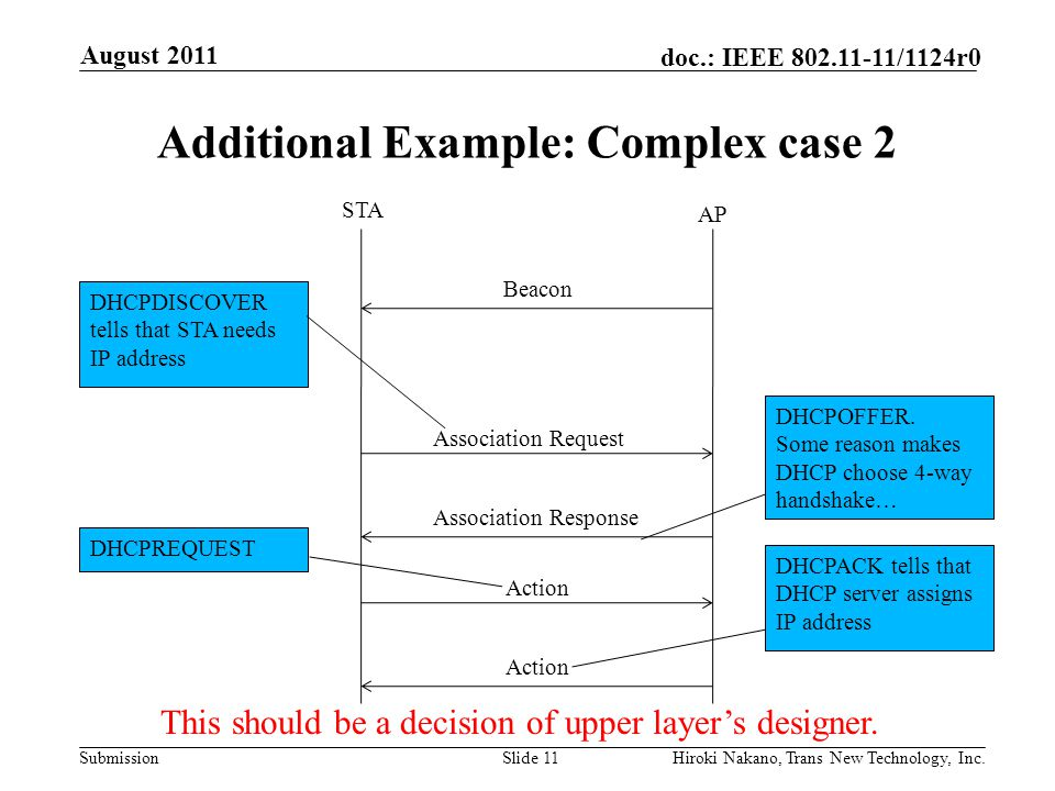 Submission doc.: IEEE 802.11-11/1124r0 Additional Example: Complex case 2 August 2011 Hiroki Nakano, Trans New Technology, Inc.Slide 11 Association Request Association Response STA AP Beacon DHCPDISCOVER tells that STA needs IP address DHCPACK tells that DHCP server assigns IP address Action DHCPOFFER.