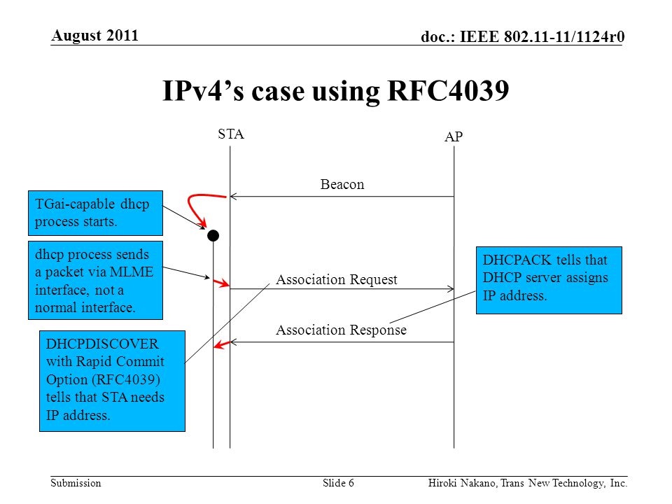 Submission doc.: IEEE 802.11-11/1124r0 IPv4's case using RFC4039 August 2011 Hiroki Nakano, Trans New Technology, Inc.Slide 6 Association Request Association Response STA AP Beacon DHCPDISCOVER with Rapid Commit Option (RFC4039) tells that STA needs IP address.