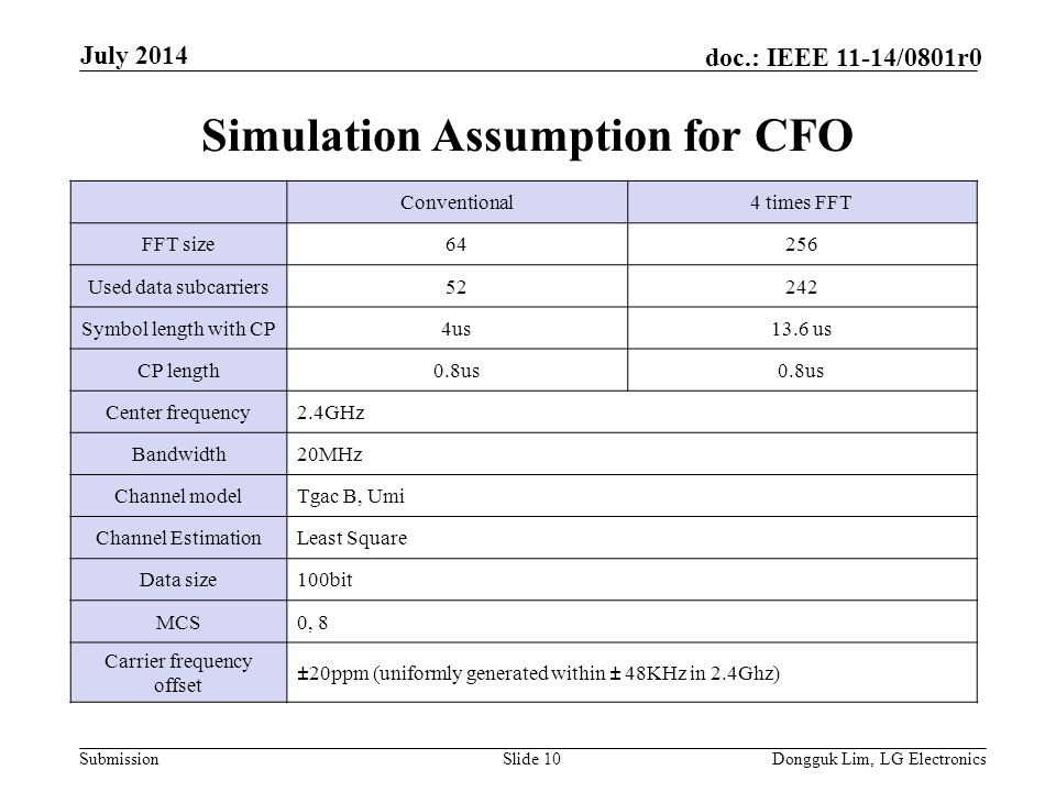 Submission doc.: IEEE 11-14/0801r0 Simulation Assumption for CFO Slide 10Dongguk Lim, LG Electronics July 2014 Conventional4 times FFT FFT size64256 Used data subcarriers52242 Symbol length with CP4us13.6 us CP length0.8us Center frequency2.4GHz Bandwidth20MHz Channel modelTgac B, Umi Channel EstimationLeast Square Data size100bit MCS0, 8 Carrier frequency offset ± 20ppm (uniformly generated within ± 48KHz in 2.4Ghz)