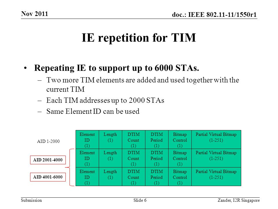 doc.: IEEE 802.11-11/1550r1 Submission IE repetition for TIM Repeating IE to support up to 6000 STAs.