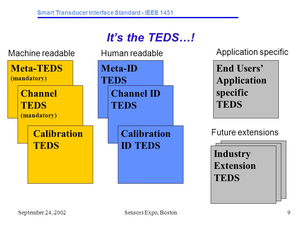 Smart Transducer Interface Standard - IEEE 1451 September 24, 2002Sensors Expo, Boston9 It's the TEDS….
