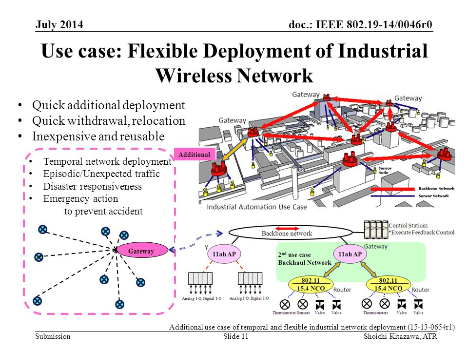 doc.: IEEE /0046r0 Submission Use case: Flexible Deployment of Industrial Wireless Network July 2014 Shoichi Kitazawa, ATRSlide 11 Quick additional deployment Quick withdrawal, relocation Inexpensive and reusable Temporal network deployment Episodic/Unexpected traffic Disaster responsiveness Emergency action to prevent accident Gateway Additional Additional use case of temporal and flexible industrial network deployment ( r1)