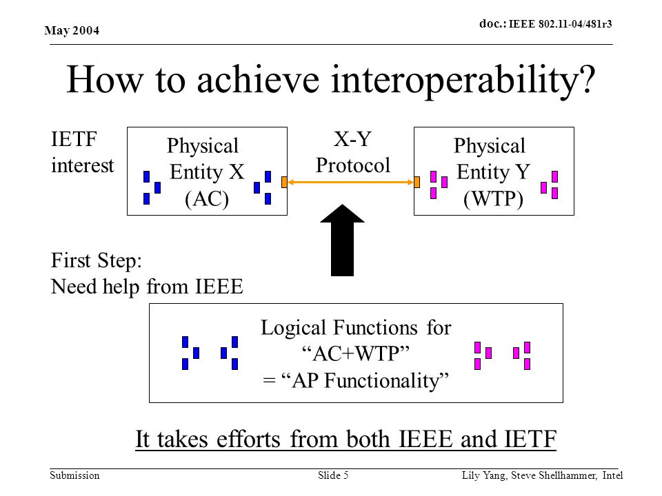doc.: IEEE 802.11-04/481r3 Submission May 2004 Lily Yang, Steve Shellhammer, IntelSlide 5 How to achieve interoperability.