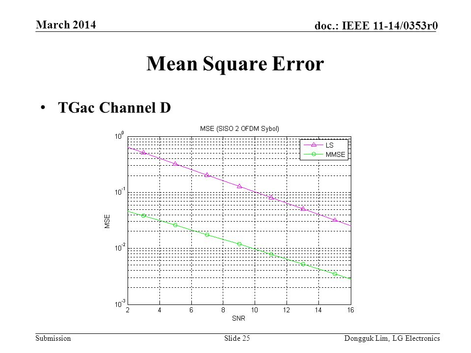Submission doc.: IEEE 11-14/0353r0 Mean Square Error TGac Channel D Slide 25Dongguk Lim, LG Electronics March 2014