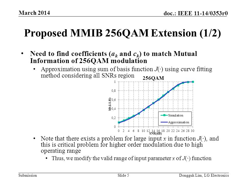 Submission doc.: IEEE 11-14/0353r0 Proposed MMIB 256QAM Extension (1/2) Need to find coefficients (a k and c k ) to match Mutual Information of 256QAM modulation Approximation using sum of basis function J(∙) using curve fitting method considering all SNRs region Note that there exists a problem for large input x in function J(∙), and this is critical problem for higher order modulation due to high operating range Thus, we modify the valid range of input parameter x of J(∙) function Slide 5Dongguk Lim, LG Electronics March 2014