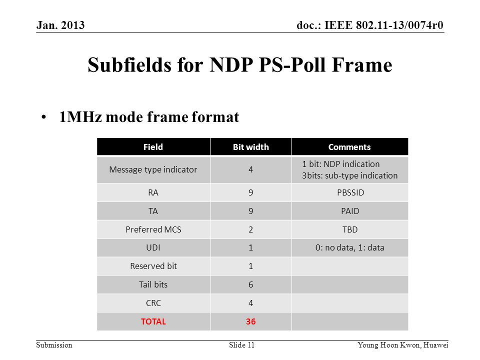 doc.: IEEE /0074r0 Submission Subfields for NDP PS-Poll Frame 1MHz mode frame format Slide 11Young Hoon Kwon, Huawei FieldBit widthComments Message type indicator4 1 bit: NDP indication 3bits: sub-type indication RA9PBSSID TA9PAID Preferred MCS2TBD UDI10: no data, 1: data Reserved bit1 Tail bits6 CRC4 TOTAL36 Jan.