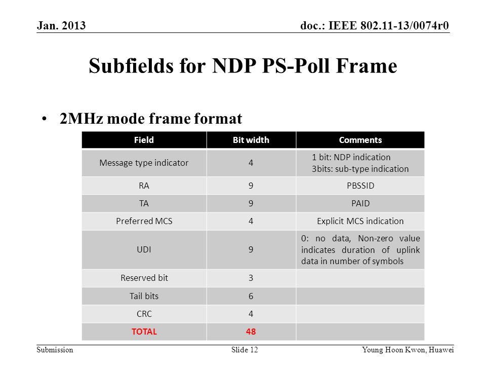 doc.: IEEE /0074r0 Submission Subfields for NDP PS-Poll Frame 2MHz mode frame format Slide 12Young Hoon Kwon, Huawei FieldBit widthComments Message type indicator4 1 bit: NDP indication 3bits: sub-type indication RA9PBSSID TA9PAID Preferred MCS4Explicit MCS indication UDI9 0: no data, Non-zero value indicates duration of uplink data in number of symbols Reserved bit3 Tail bits6 CRC4 TOTAL48 Jan.