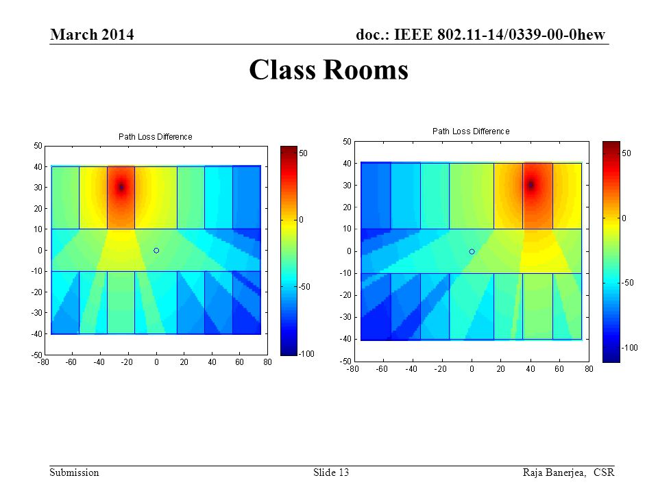 doc.: IEEE 802.11-14/0339-00-0hew Submission Class Rooms March 2014 Raja Banerjea, CSRSlide 13
