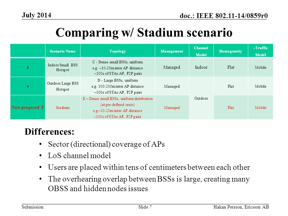 Submission doc.: IEEE /0859r0 Comparing w/ Stadium scenario Differences: Sector (directional) coverage of APs LoS channel model Users are placed within tens of centimeters between each other The overhearing overlap between BSSs is large, creating many OBSS and hidden nodes issues Slide 7Hakan Persson, Ericsson AB July 2014 Scenario NameTopologyManagement Channel Model Homogeneity ~Traffic Model 3 Indoor Small BSS Hotspot C - Dense small BSSs, uniform e.g.