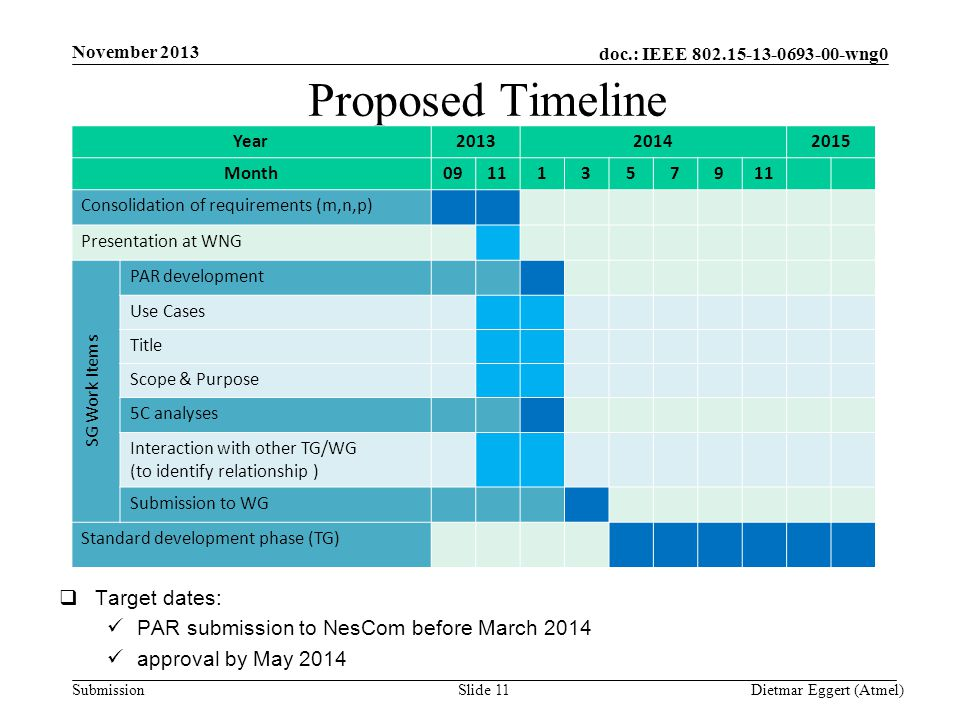 doc.: IEEE 802.15-13-0693-00-wng0 Submission Proposed Timeline November 2013 Dietmar Eggert (Atmel)Slide 11 Year201320142015 Month091113579 Consolidation of requirements (m,n,p) Presentation at WNG SG Work Items PAR development Use Cases Title Scope & Purpose 5C analyses Interaction with other TG/WG (to identify relationship ) Submission to WG Standard development phase (TG)  Target dates: PAR submission to NesCom before March 2014 approval by May 2014
