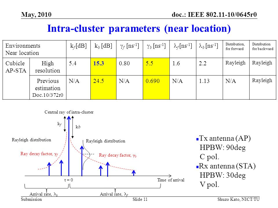 doc.: IEEE 802.11-10/0645r0 Submission Intra-cluster parameters (near location) Shuzo Kato, NICT/TUSlide 11 t = 0 Time of arrival kb k f Central ray of intra-cluster Arrival rate, b Arrival rate, f Ray decay factor,  b Ray decay factor,  f Rayleigh distribution Tx antenna (AP) HPBW: 90deg C pol.