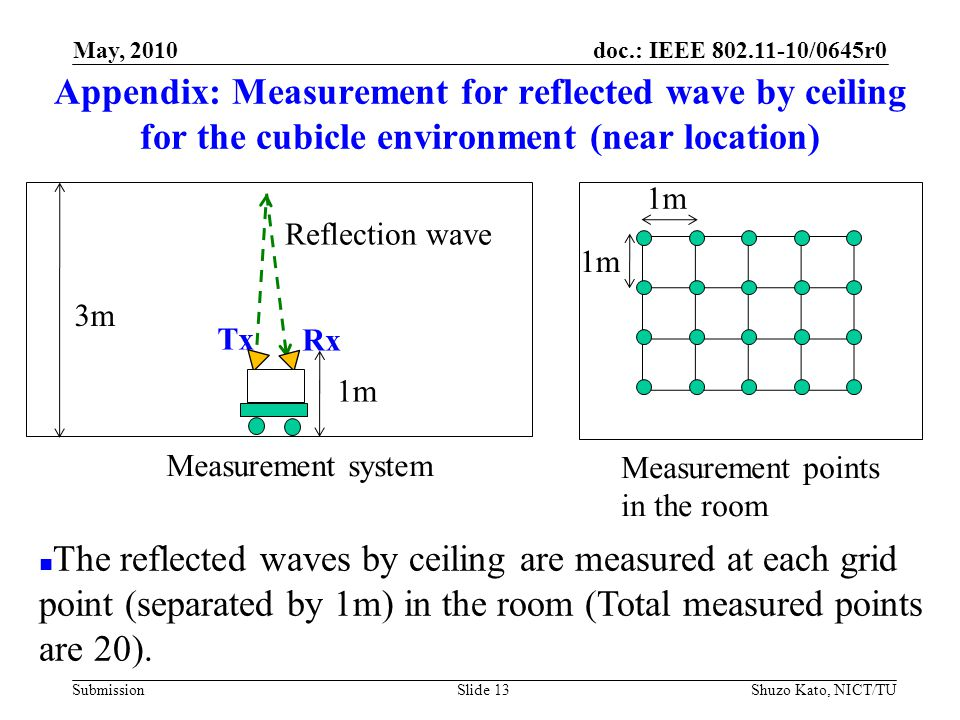 doc.: IEEE 802.11-10/0645r0 SubmissionShuzo Kato, NICT/TUSlide 13 Appendix: Measurement for reflected wave by ceiling for the cubicle environment (near location) Reflection wave Tx Rx 1m 3m The reflected waves by ceiling are measured at each grid point (separated by 1m) in the room (Total measured points are 20).