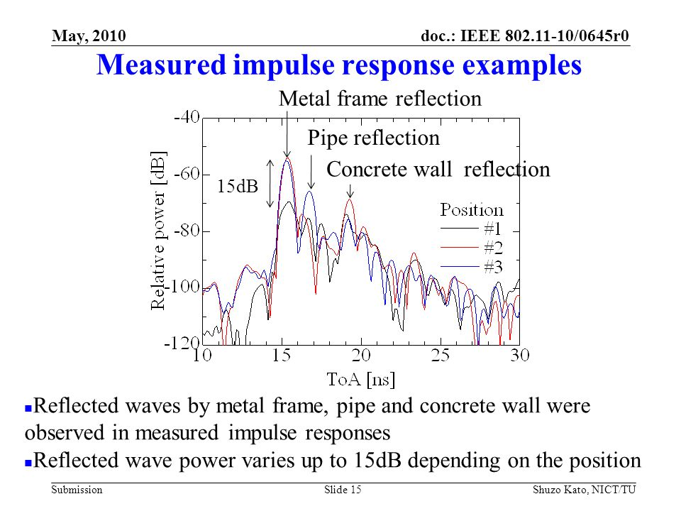 doc.: IEEE 802.11-10/0645r0 Submission Measured impulse response examples Shuzo Kato, NICT/TUSlide 15 Reflected waves by metal frame, pipe and concrete wall were observed in measured impulse responses Reflected wave power varies up to 15dB depending on the position 15dB Metal frame reflection Pipe reflection Concrete wall reflection May, 2010