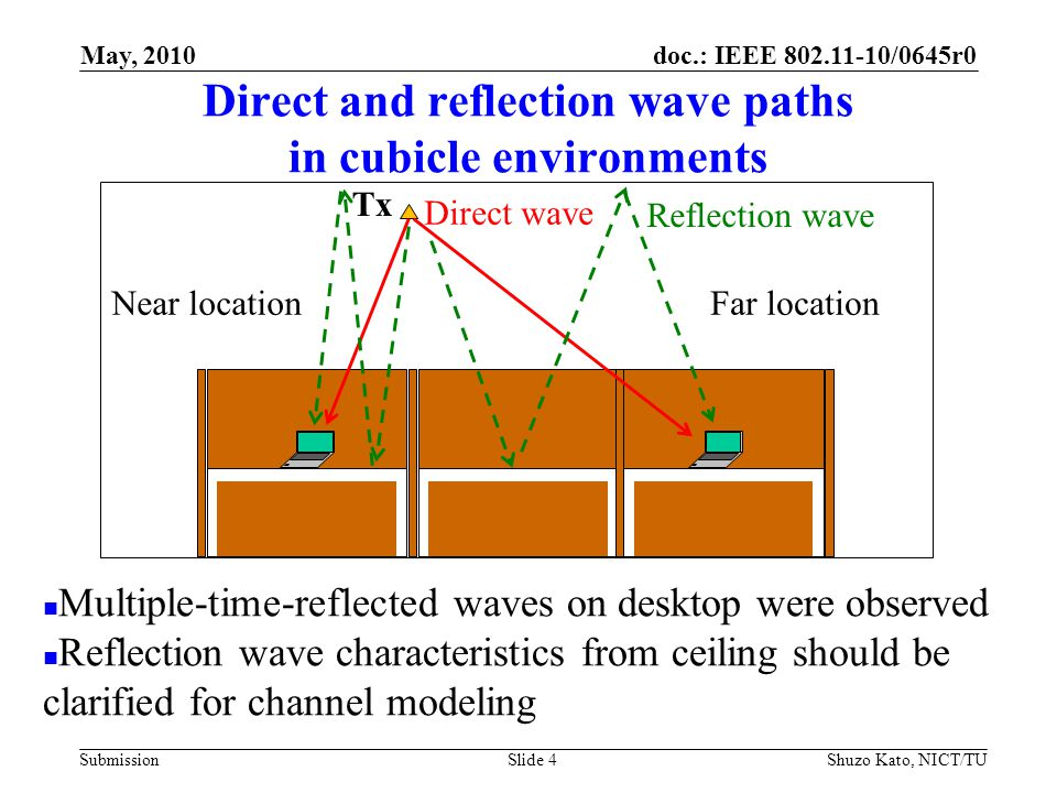 doc.: IEEE 802.11-10/0645r0 Submission Direct and reflection wave paths in cubicle environments Shuzo Kato, NICT/TUSlide 4 Far locationNear location Multiple-time-reflected waves on desktop were observed Reflection wave characteristics from ceiling should be clarified for channel modeling Direct wave Reflection wave Tx May, 2010