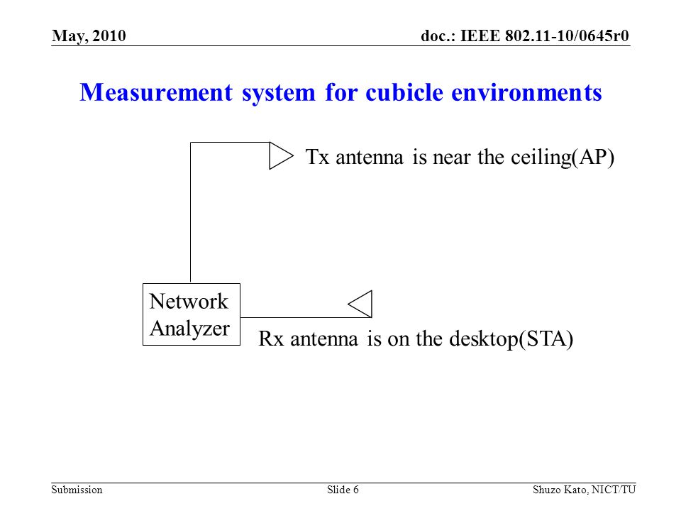 doc.: IEEE 802.11-10/0645r0 Submission Measurement system for cubicle environments Shuzo Kato, NICT/TUSlide 6 Network Analyzer Tx antenna is near the ceiling(AP) Rx antenna is on the desktop(STA) May, 2010