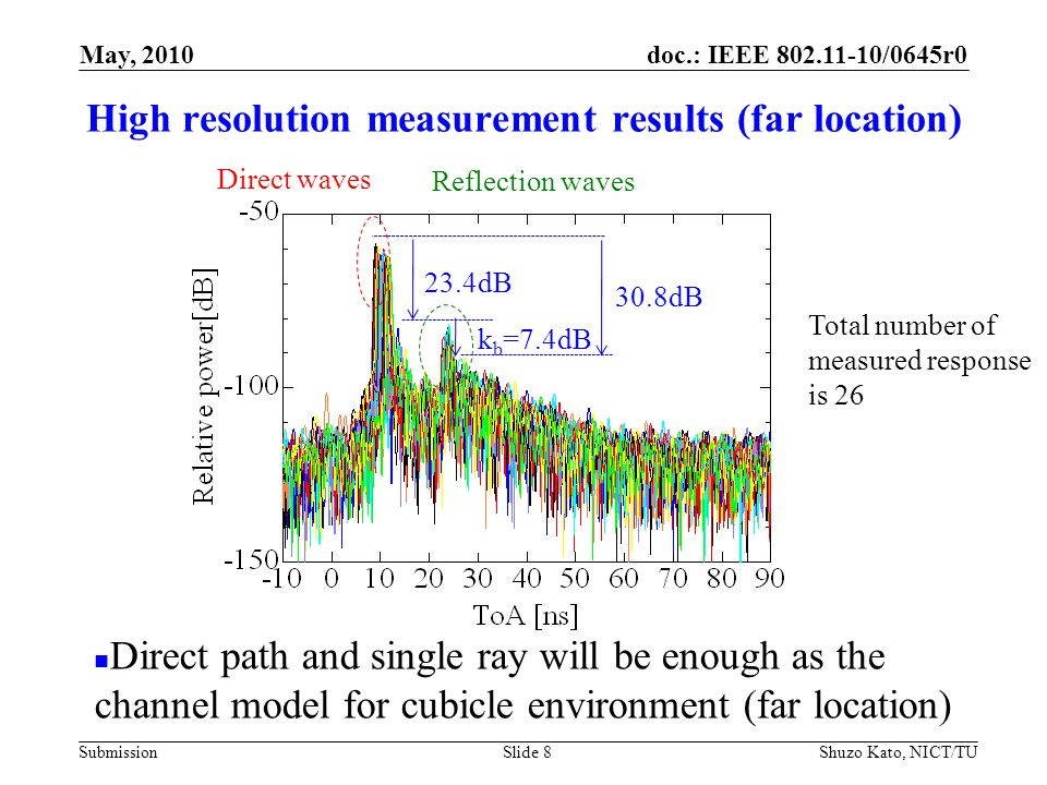 doc.: IEEE 802.11-10/0645r0 Submission High resolution measurement results (far location) Shuzo Kato, NICT/TUSlide 8 Total number of measured response is 26 Reflection waves Direct waves May, 2010 23.4dB k b =7.4dB 30.8dB Direct path and single ray will be enough as the channel model for cubicle environment (far location)