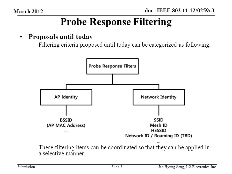 doc.:IEEE 802.11-12/0259r3 Submission March 2012 Probe Response Filtering Proposals until today –Filtering criteria proposed until today can be categorized as following: –These filtering items can be coordinated so that they can be applied in a selective manner Slide 5Jae-Hyung Song, LG Electronics Inc.