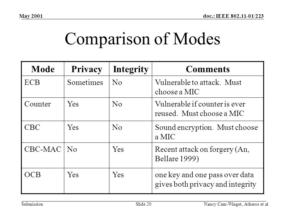 doc.: IEEE 802.11-01/223 Submission May 2001 Nancy Cam-Winget, Atheros et alSlide 20 Comparison of Modes ModePrivacyIntegrityComments ECBSometimesNoVulnerable to attack.