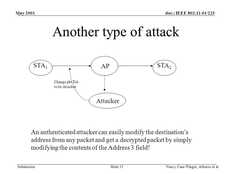 doc.: IEEE 802.11-01/223 Submission May 2001 Nancy Cam-Winget, Atheros et alSlide 33 Another type of attack STA 1 STA 2 AP Attacker Change pkt DA to be Attacker An authenticated attacker can easily modify the destination's address from any packet and get a decrypted packet by simply modifying the contents of the Address 3 field!