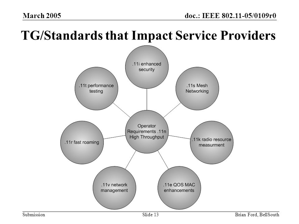 doc.: IEEE 802.11-05/0109r0 Submission March 2005 Brian Ford, BellSouthSlide 13 TG/Standards that Impact Service Providers
