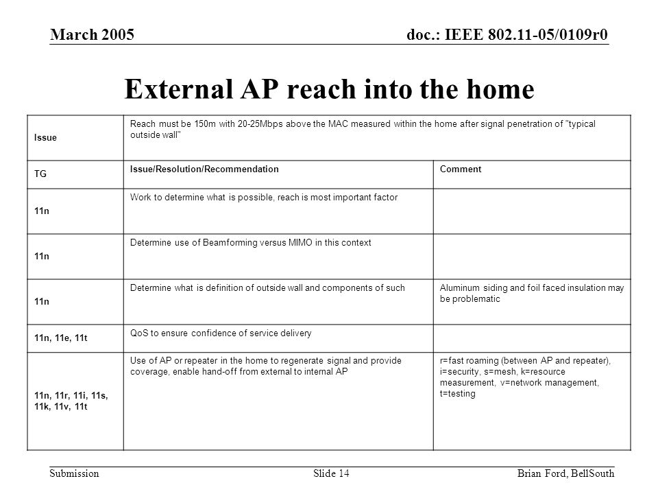 doc.: IEEE 802.11-05/0109r0 Submission March 2005 Brian Ford, BellSouthSlide 14 External AP reach into the home Issue Reach must be 150m with 20-25Mbps above the MAC measured within the home after signal penetration of typical outside wall TG Issue/Resolution/RecommendationComment 11n Work to determine what is possible, reach is most important factor 11n Determine use of Beamforming versus MIMO in this context 11n Determine what is definition of outside wall and components of suchAluminum siding and foil faced insulation may be problematic 11n, 11e, 11t QoS to ensure confidence of service delivery 11n, 11r, 11i, 11s, 11k, 11v, 11t Use of AP or repeater in the home to regenerate signal and provide coverage, enable hand-off from external to internal AP r=fast roaming (between AP and repeater), i=security, s=mesh, k=resource measurement, v=network management, t=testing