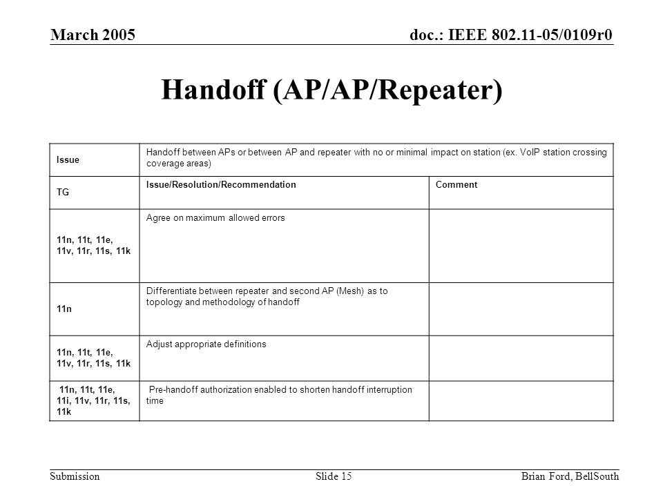 doc.: IEEE 802.11-05/0109r0 Submission March 2005 Brian Ford, BellSouthSlide 15 Handoff (AP/AP/Repeater) Issue Handoff between APs or between AP and repeater with no or minimal impact on station (ex.