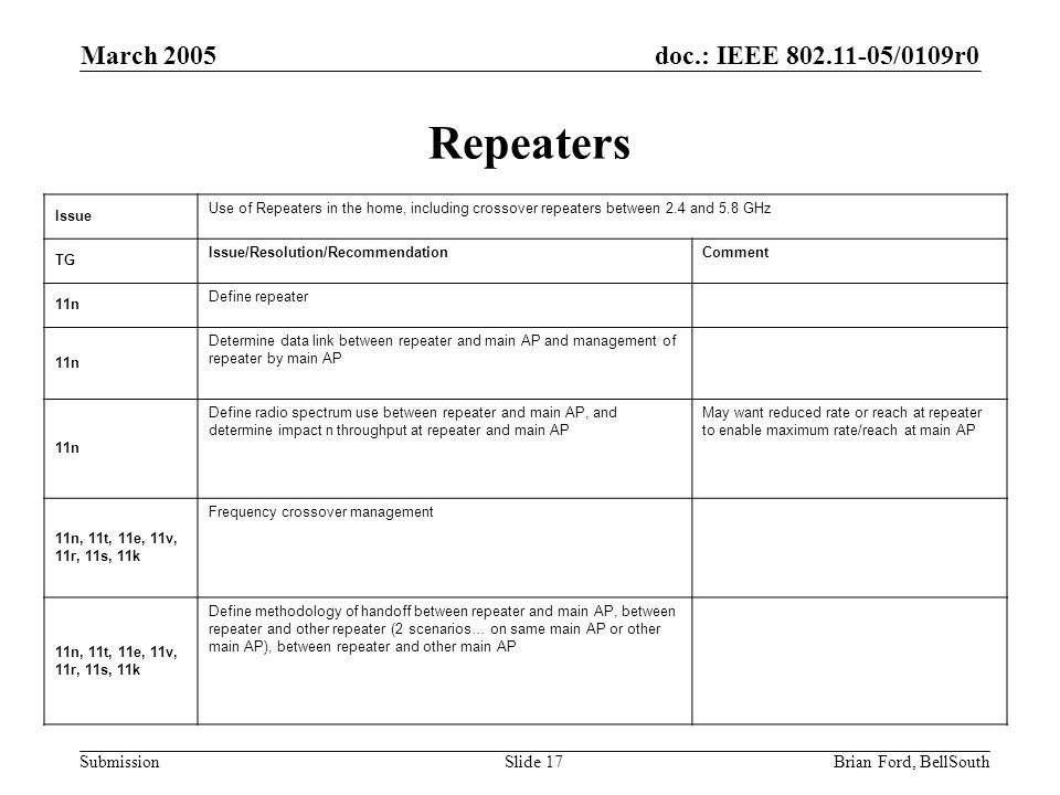 doc.: IEEE 802.11-05/0109r0 Submission March 2005 Brian Ford, BellSouthSlide 17 Repeaters Issue Use of Repeaters in the home, including crossover repeaters between 2.4 and 5.8 GHz TG Issue/Resolution/RecommendationComment 11n Define repeater 11n Determine data link between repeater and main AP and management of repeater by main AP 11n Define radio spectrum use between repeater and main AP, and determine impact n throughput at repeater and main AP May want reduced rate or reach at repeater to enable maximum rate/reach at main AP 11n, 11t, 11e, 11v, 11r, 11s, 11k Frequency crossover management 11n, 11t, 11e, 11v, 11r, 11s, 11k Define methodology of handoff between repeater and main AP, between repeater and other repeater (2 scenarios… on same main AP or other main AP), between repeater and other main AP