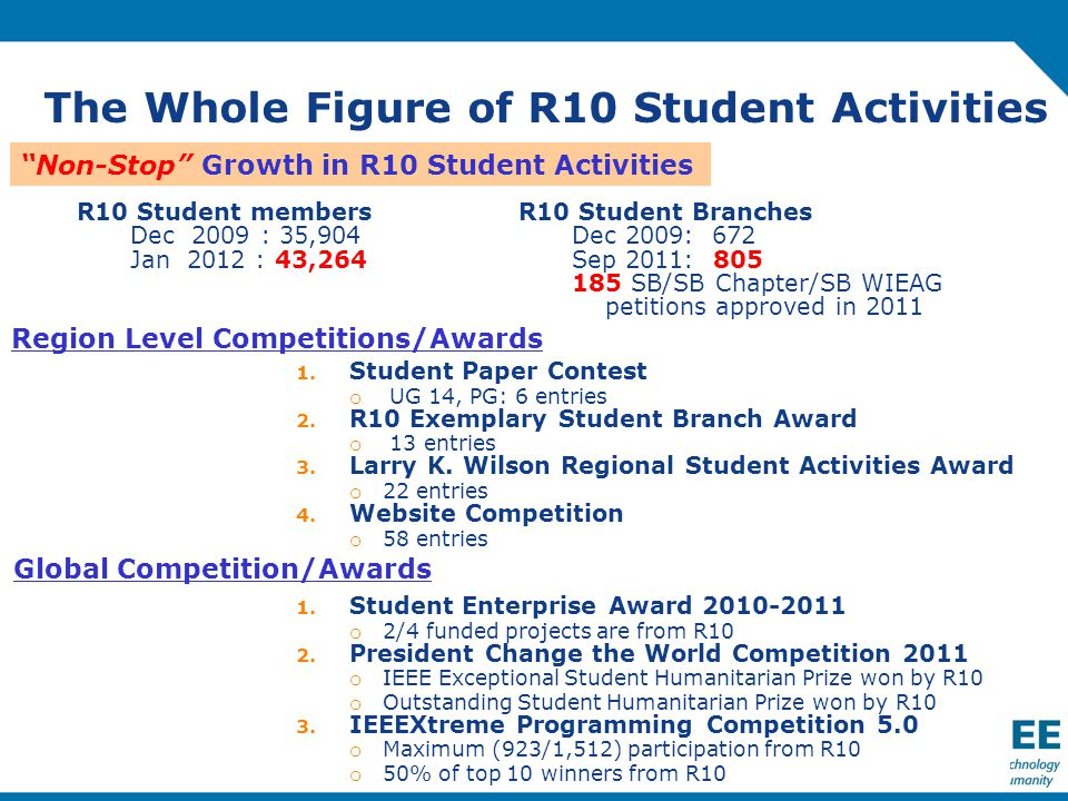 The Whole Figure of R10 Student Activities R10 Student members Dec 2009 : 35,904 Jan 2012 : 43,264 R10 Student Branches Dec 2009: 672 Sep 2011: 805 185 SB/SB Chapter/SB WIEAG petitions approved in 2011 Non-Stop Growth in R10 Student Activities 1.