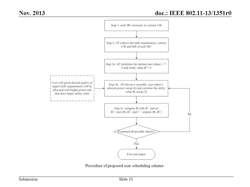 doc.: IEEE 802.11-13/1351r0 SubmissionSlide 10 Nov.