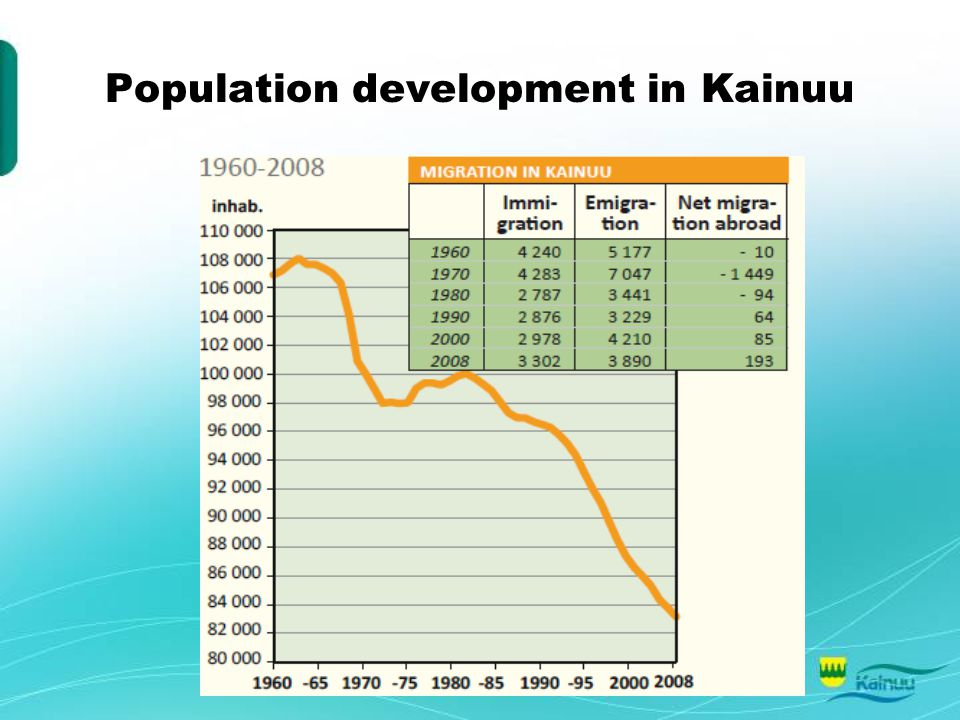 Population development in Kainuu