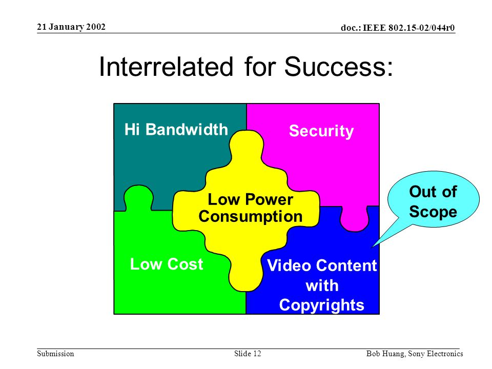 Submission doc.: IEEE 802.15-02/044r0 21 January 2002 Bob Huang, Sony ElectronicsSlide 11 Summary Key points Movie and audio content –Copyright protection needed (out of scope) –Home application is a big market –Link security is a required part of copyright protection Assured security required (interoperability) –Default cipher necessary –Option cipher good for value added Low cost is important in consumer market