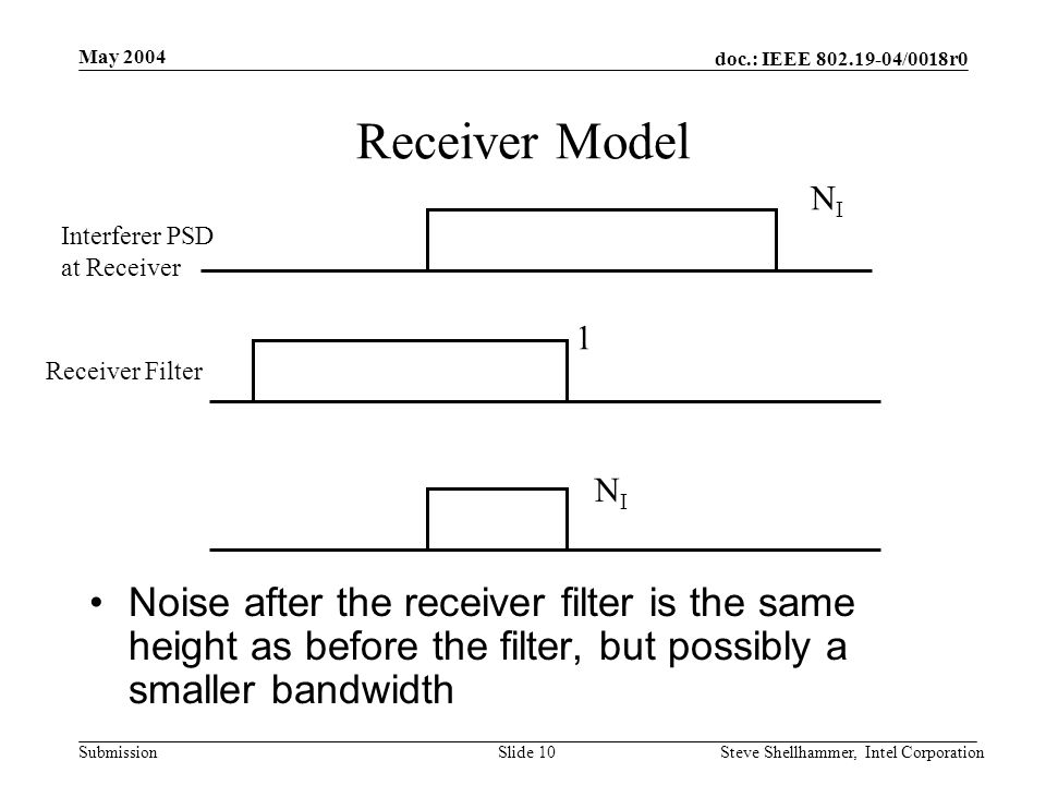 doc.: IEEE /0018r0 Submission May 2004 Steve Shellhammer, Intel CorporationSlide 10 Receiver Model Interferer PSD at Receiver Receiver Filter NINI 1 NINI Noise after the receiver filter is the same height as before the filter, but possibly a smaller bandwidth