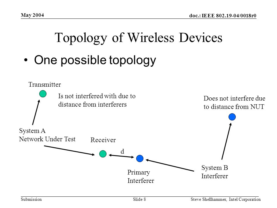 doc.: IEEE /0018r0 Submission May 2004 Steve Shellhammer, Intel CorporationSlide 8 Topology of Wireless Devices One possible topology Transmitter Receiver System A Network Under Test System B Interferer d Does not interfere due to distance from NUT Primary Interferer Is not interfered with due to distance from interferers
