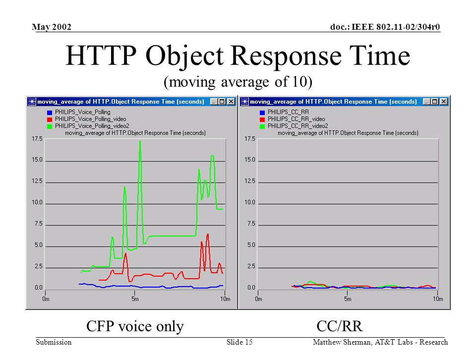 doc.: IEEE 802.11-02/304r0 Submission May 2002 Matthew Sherman, AT&T Labs - ResearchSlide 15 HTTP Object Response Time (moving average of 10) CFP voice onlyCC/RR