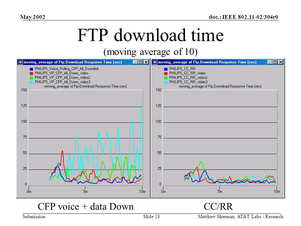 doc.: IEEE 802.11-02/304r0 Submission May 2002 Matthew Sherman, AT&T Labs - ResearchSlide 18 FTP download time (moving average of 10) CFP voice + data DownCC/RR