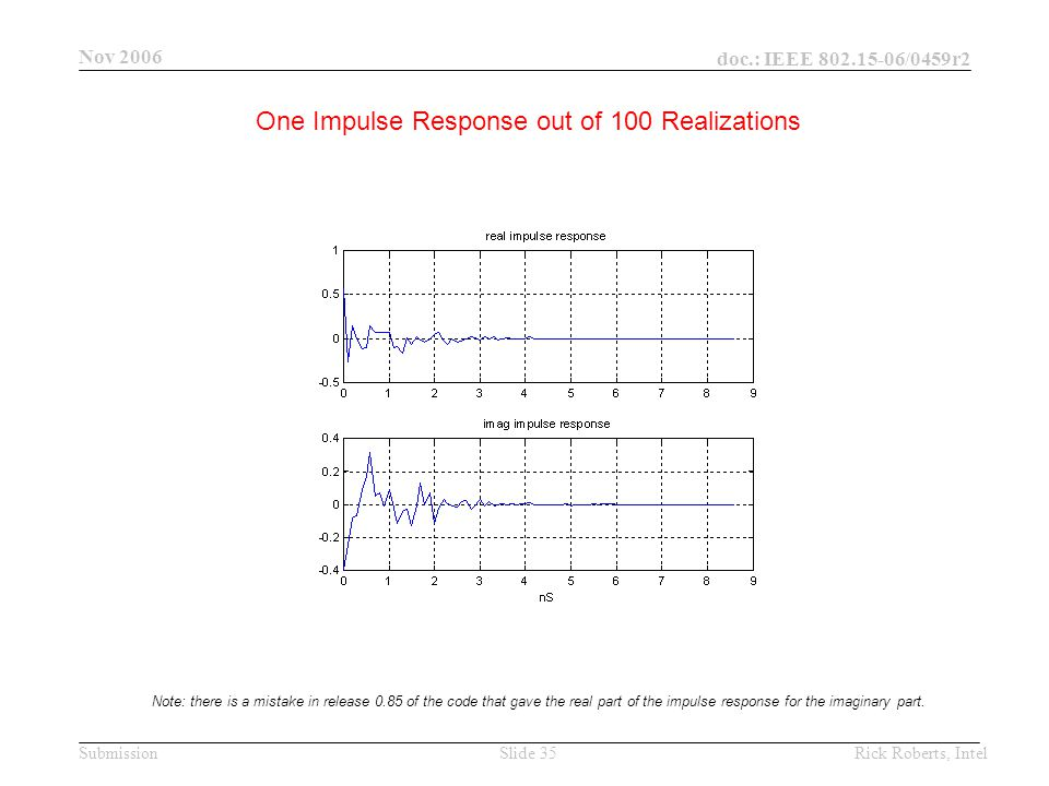 doc.: IEEE 802.15-06/0459r2 Submission Nov 2006 Rick Roberts, IntelSlide 35 One Impulse Response out of 100 Realizations Note: there is a mistake in release 0.85 of the code that gave the real part of the impulse response for the imaginary part.