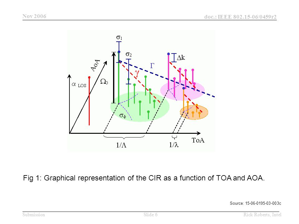 doc.: IEEE 802.15-06/0459r2 Submission Nov 2006 Rick Roberts, IntelSlide 6 Fig 1: Graphical representation of the CIR as a function of TOA and AOA.