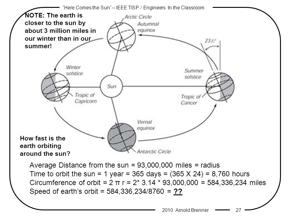 Here Comes the Sun – IEEE TISP / Engineers In the Classroom 2010 Arnold Brenner 26 Because of the axial tilt of the Earth, the inclination of the Sun s trajectory in the sky varies over the course of the year.