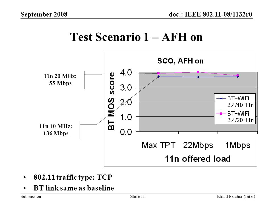 doc.: IEEE 802.11-08/1132r0 Submission September 2008 Eldad Perahia (Intel)Slide 11 Test Scenario 1 – AFH on 802.11 traffic type: TCP BT link same as baseline 11n 20 MHz: 55 Mbps 11n 40 MHz: 136 Mbps