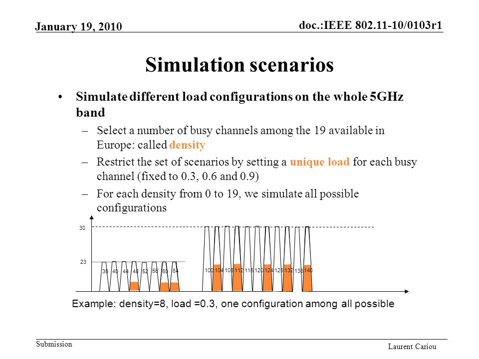 doc.:IEEE 802.11-10/0103r1 Submission Laurent Cariou January 19, 2010 Simulation scenarios 30 23 56 52 48 44 4036 64 60 120116112108104100 128 124 132140 136 Simulate different load configurations on the whole 5GHz band –Select a number of busy channels among the 19 available in Europe: called density –Restrict the set of scenarios by setting a unique load for each busy channel (fixed to 0.3, 0.6 and 0.9) –For each density from 0 to 19, we simulate all possible configurations Example: density=8, load =0.3, one configuration among all possible