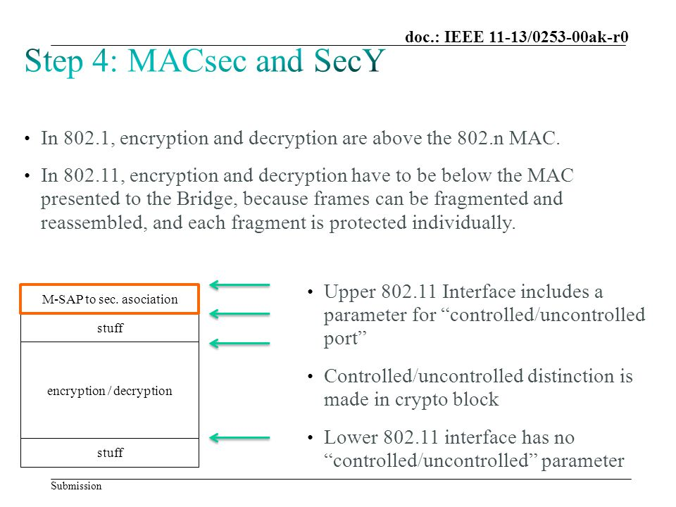 Submission doc.: IEEE 11-13/0253-00ak-r0 In 802.1, encryption and decryption are above the 802.n MAC.