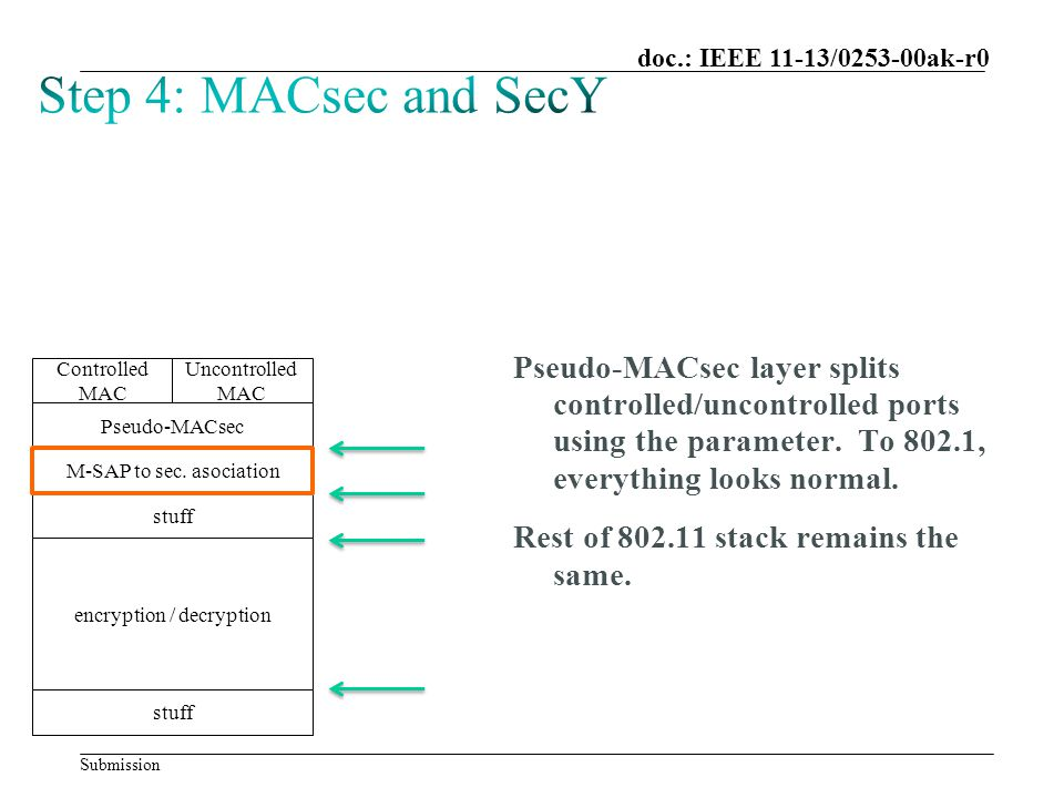 Submission doc.: IEEE 11-13/0253-00ak-r0 Pseudo-MACsec layer splits controlled/uncontrolled ports using the parameter.